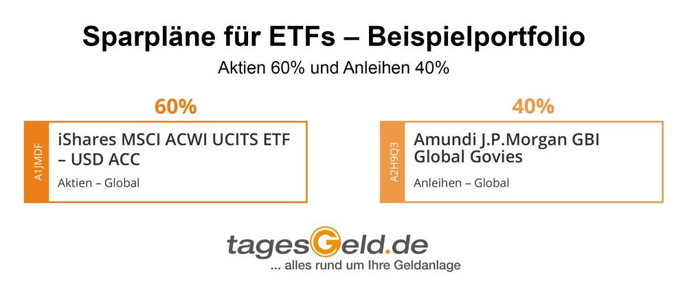 Infografik für Musterportfolio aus zwei ETFs zur weltweiten Anlage in Aktien und Anleihen