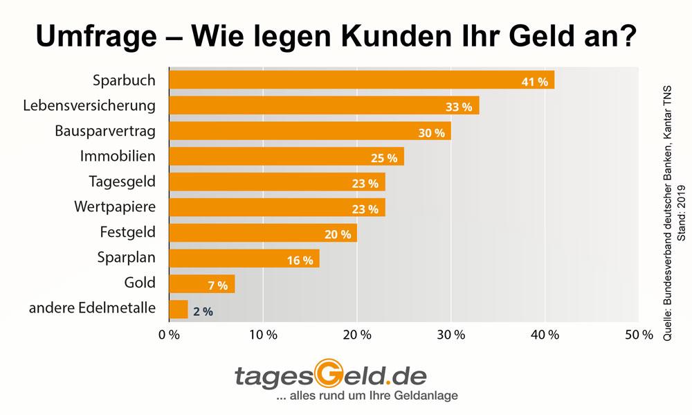 Infografik der beliebtesten Geldanlagen deutscher Sparer