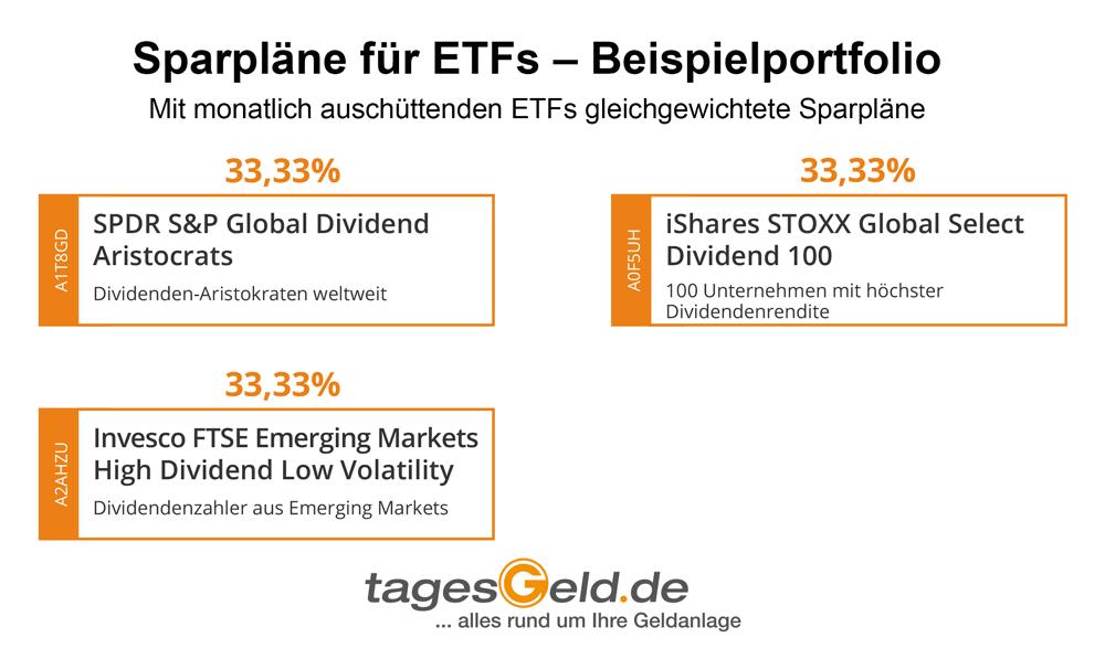 Infografik für Musterportfolios aus drei Dividenden-ETFs mit monatlicher Auszahlung
