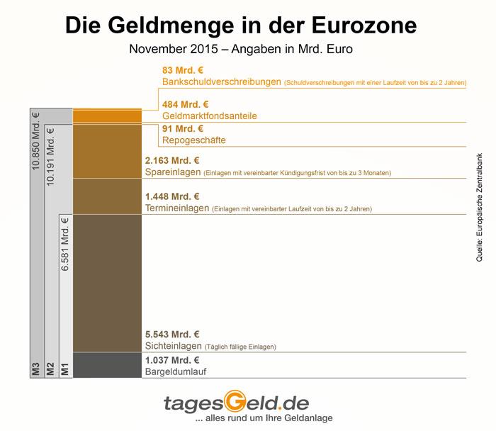 Die Geldmengen in der Eurozone