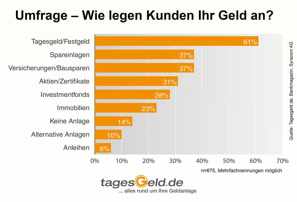 Tagesgeld gehört zu den beliebtesten Sparformen in Deutschland