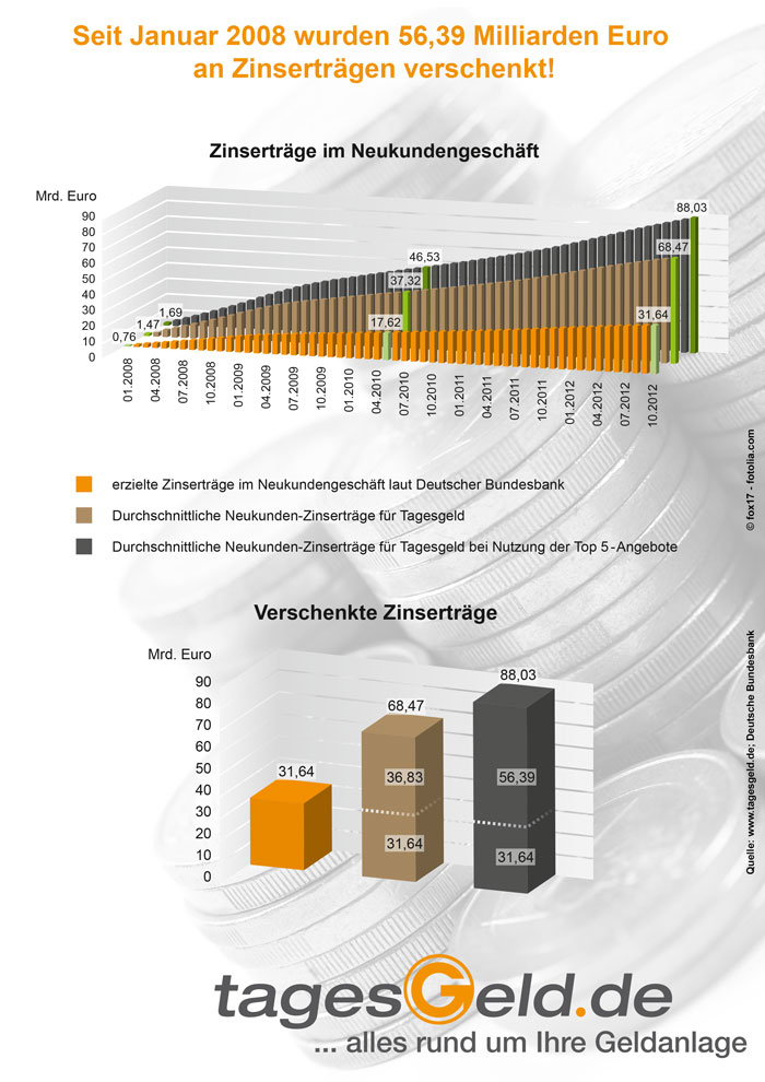 Verschenkte Zinserträge seit 2008