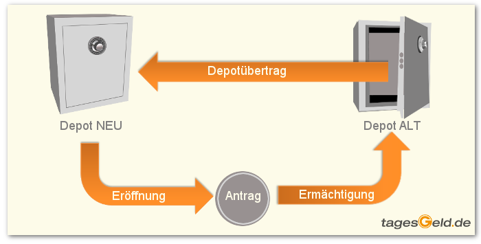 Depotwechsel Grafik