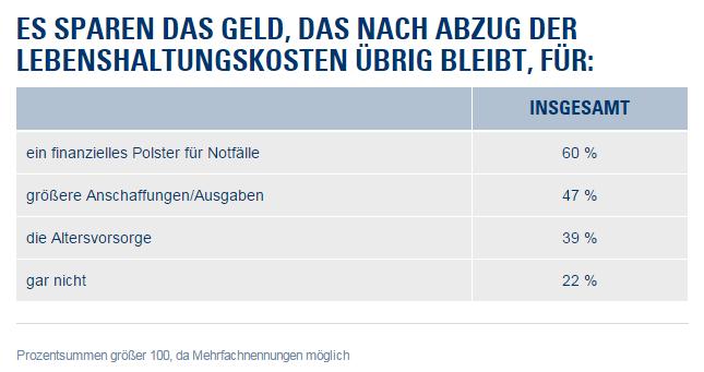 78 Prozent der Deutschen sparen
